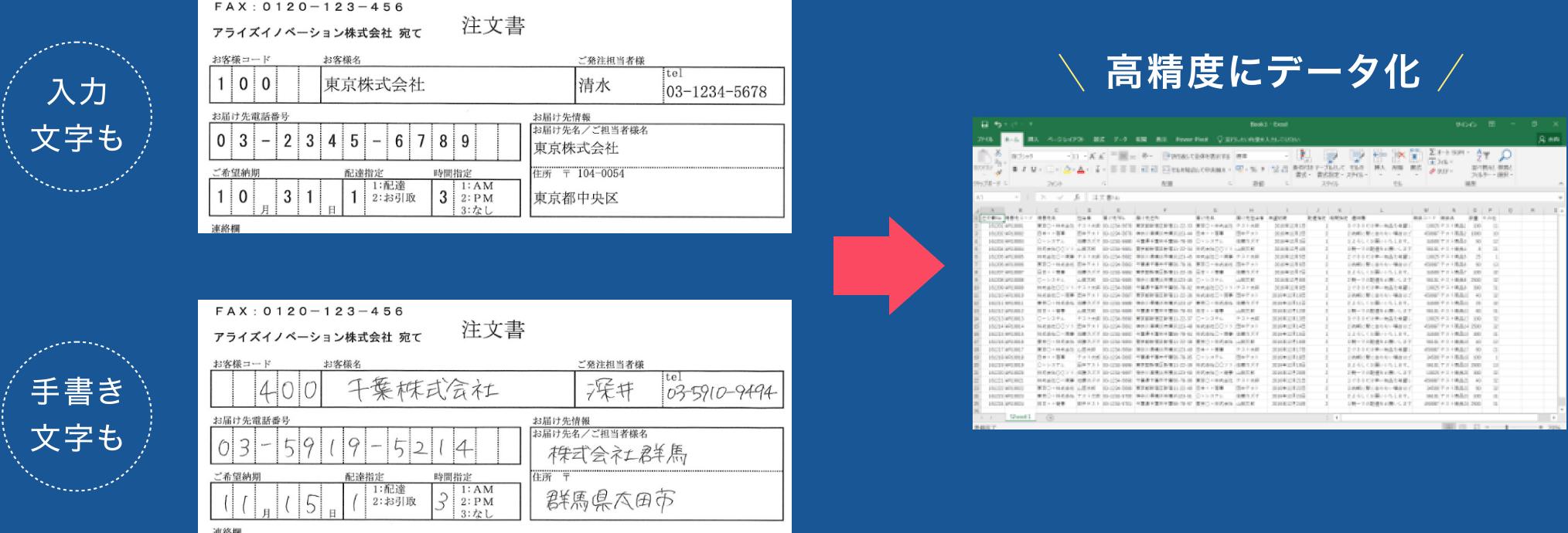入力文字も手書き文字も高精度にデータ化