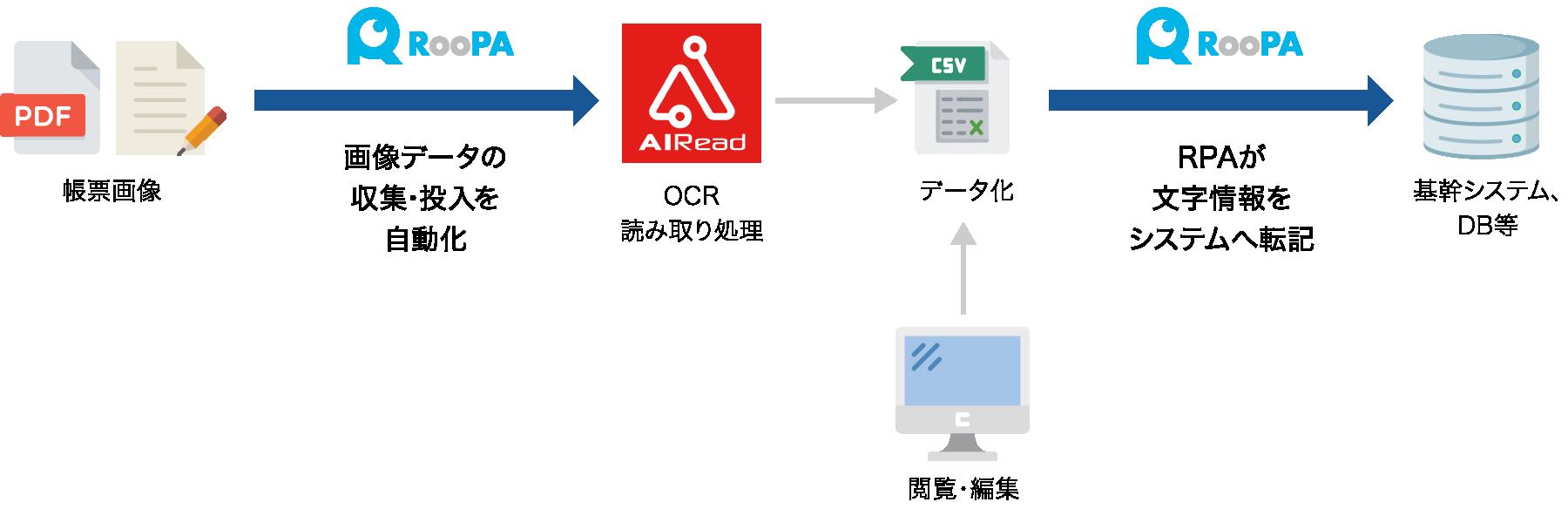 画像データの収集・投入を自動化 基幹システム、DB等への投入を自動化