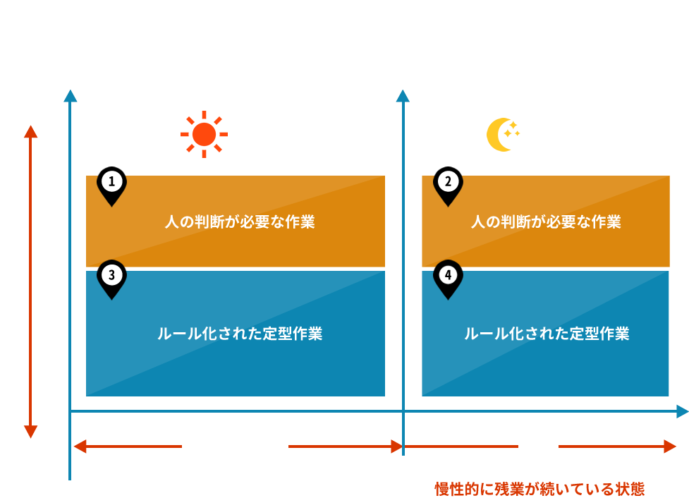 """残業「ゼロ""""0""""」目指す戦略"""