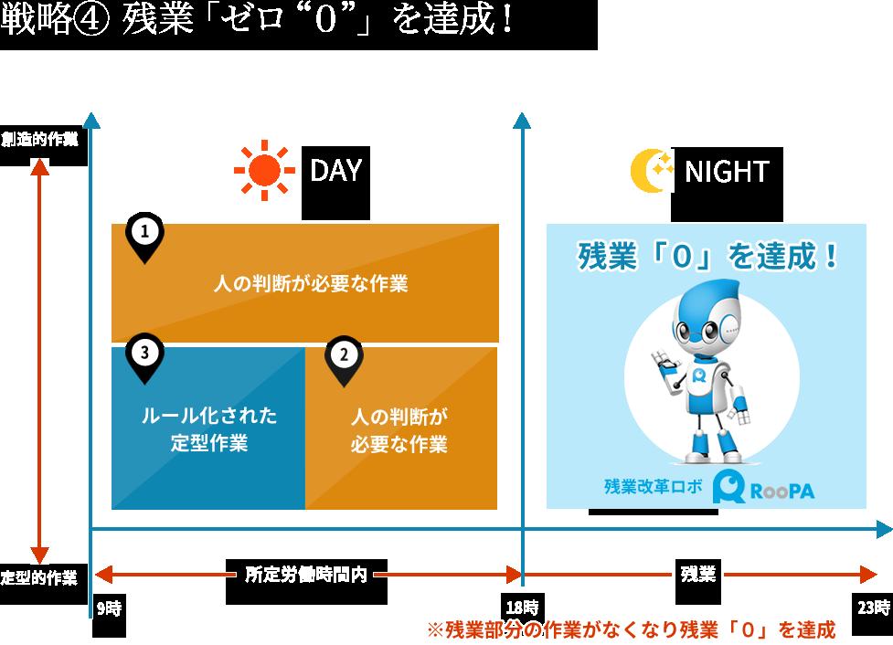 """戦略④ 残業「ゼロ""""0""""」を達成!"""
